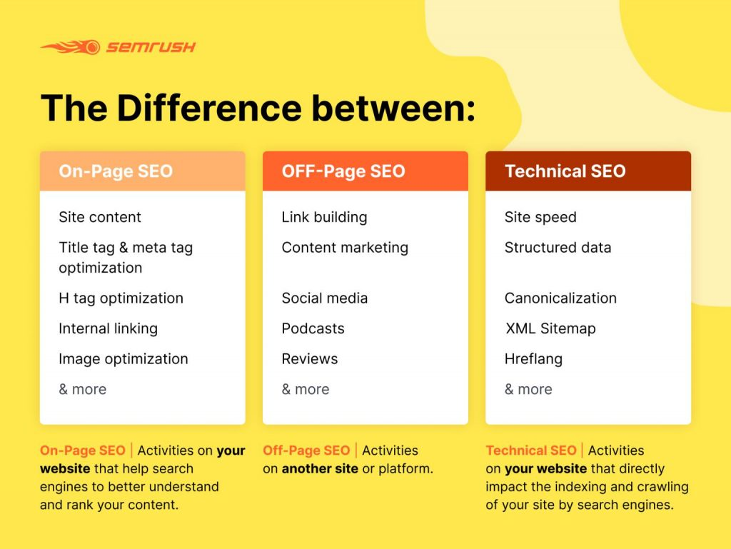 Different SEO Types